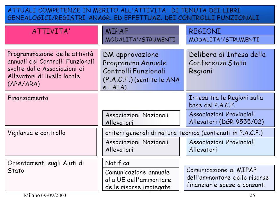 Milano 09/09/200325 ATTIVITA' ATTUALI COMPETENZE IN MERITO ALL'ATTIVITA' DI TENUTA DEI LIBRI GENEALOGICI/REGISTRI ANAGR. ED EFFETTUAZ. DEI CONTROLLI F