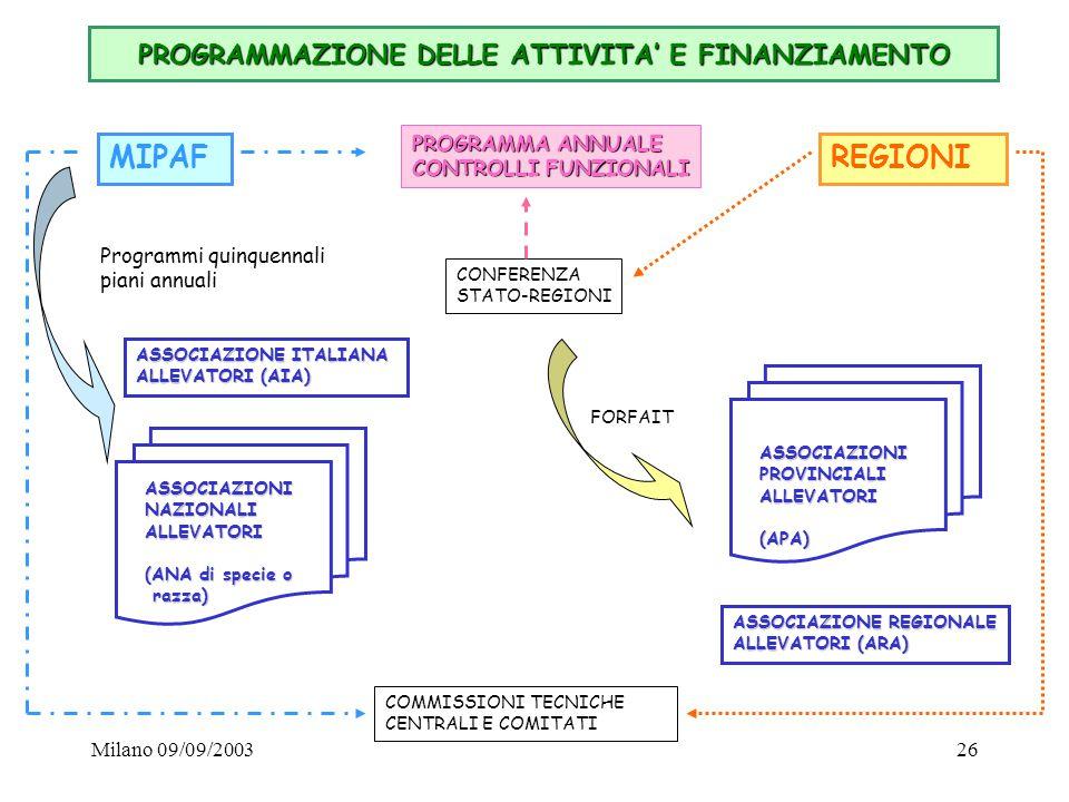 Milano 09/09/200326 PROGRAMMAZIONE DELLE ATTIVITA' E FINANZIAMENTO MIPAFREGIONI PROGRAMMA ANNUALE CONTROLLI FUNZIONALI FORFAIT CONFERENZA STATO-REGION