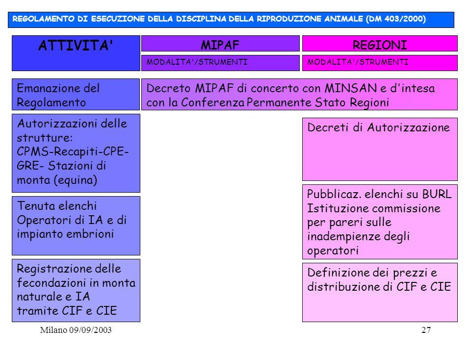 Milano 09/09/200327 Emanazione del Regolamento Decreto MIPAF di concerto con MINSAN e d'intesa con la Conferenza Permanente Stato Regioni Tenuta elenc