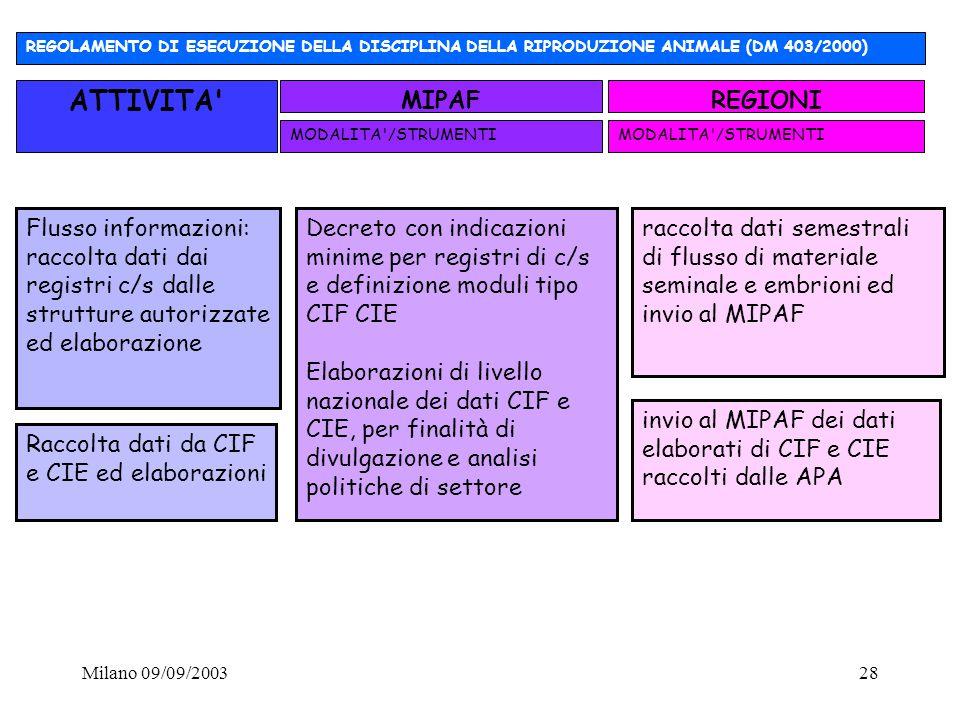 Milano 09/09/200328 raccolta dati semestrali di flusso di materiale seminale e embrioni ed invio al MIPAF Flusso informazioni: raccolta dati dai regis