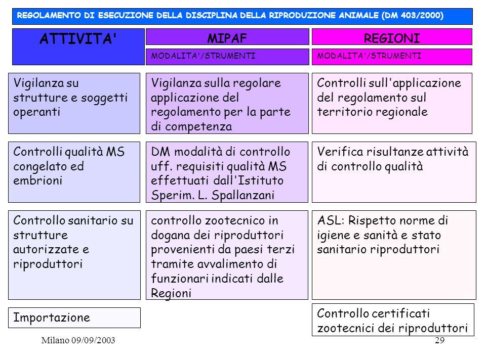 Milano 09/09/200329 Vigilanza su strutture e soggetti operanti Vigilanza sulla regolare applicazione del regolamento per la parte di competenza Contro