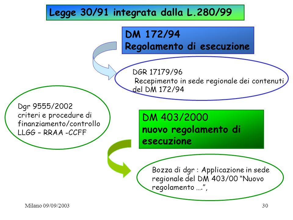 Milano 09/09/200330 DGR 17179/96 Recepimento in sede regionale dei contenuti del DM 172/94 Bozza di dgr : Applicazione in sede regionale del DM 403/00