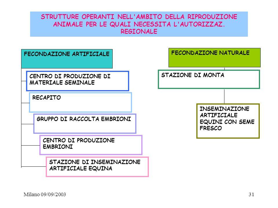 Milano 09/09/200331 FECONDAZIONE ARTIFICIALE FECONDAZIONE NATURALE CENTRO DI PRODUZIONE DI MATERIALE SEMINALE STAZIONE DI MONTA RECAPITO GRUPPO DI RAC