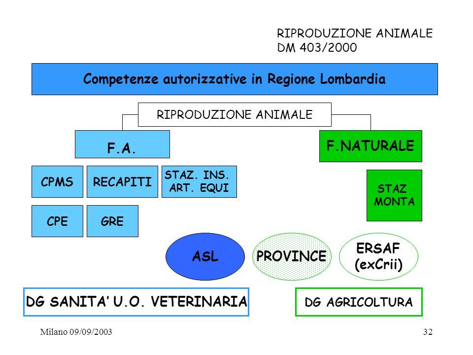 Milano 09/09/200332 RIPRODUZIONE ANIMALE DM 403/2000 Competenze autorizzative in Regione Lombardia RIPRODUZIONE ANIMALE F.NATURALE CPMSRECAPITI CPEGRE