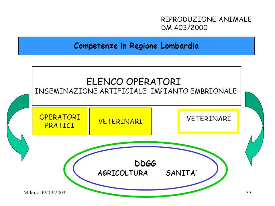 Milano 09/09/200333 RIPRODUZIONE ANIMALE DM 403/2000 Competenze in Regione Lombardia ELENCO OPERATORI INSEMINAZIONE ARTIFICIALE IMPIANTO EMBRIONALE OP