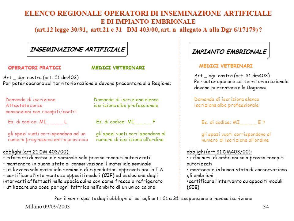 Milano 09/09/200334 ELENCO REGIONALE OPERATORI DI INSEMINAZIONE ARTIFICIALE E DI IMPIANTO EMBRIONALE (art.12 legge 30/91, artt.21 e 31 DM 403/00, art.