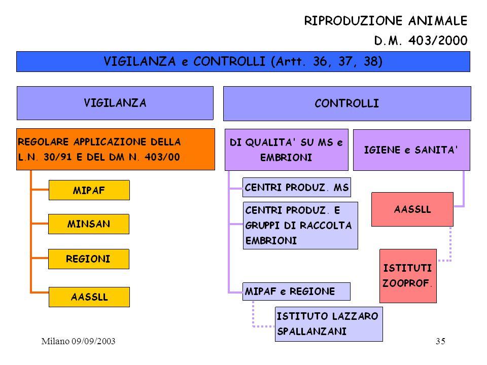 Milano 09/09/200335