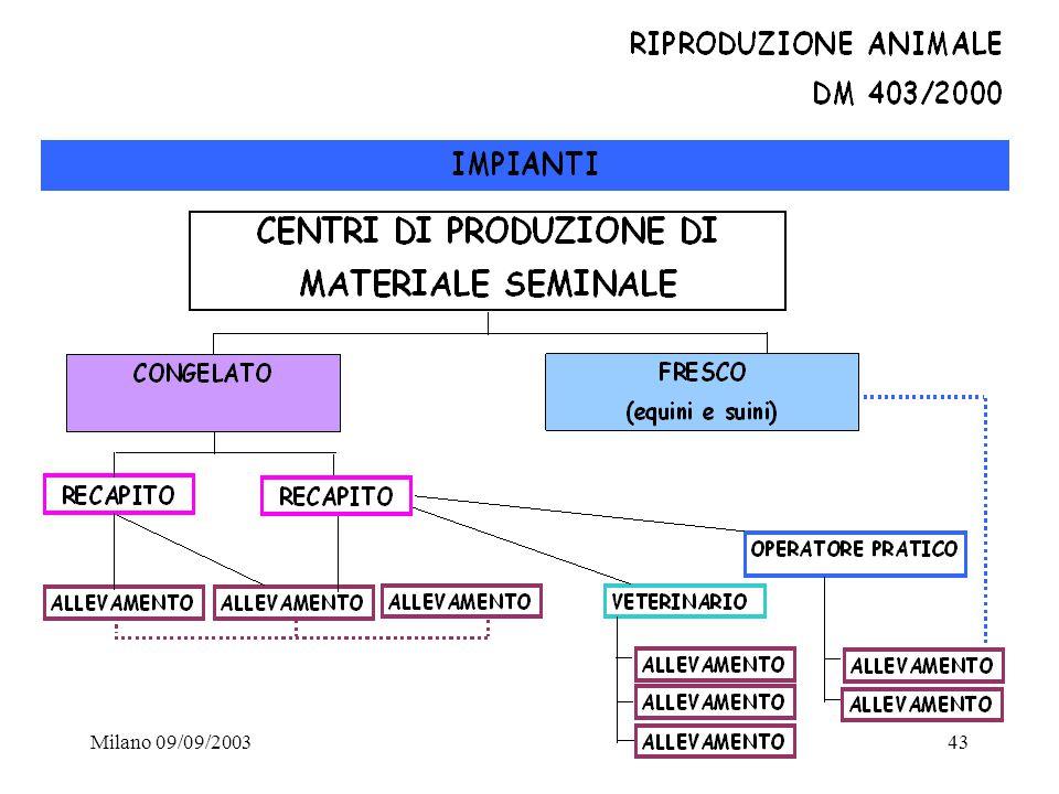 Milano 09/09/200343