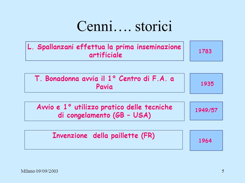 Milano 09/09/20035 Cenni…. storici 1783 L. Spallanzani effettua la prima inseminazione artificiale 1935 T. Bonadonna avvia il 1° Centro di F.A. a Pavi