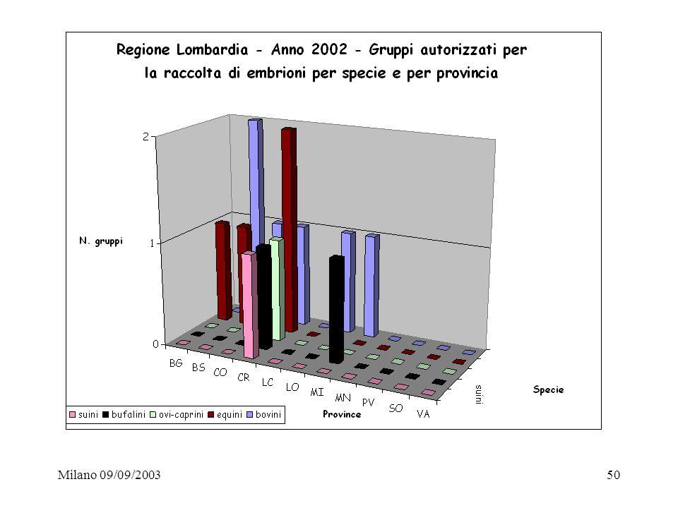Milano 09/09/200350