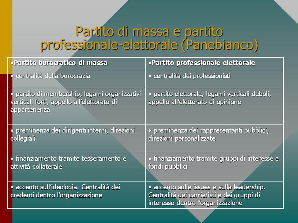 Partito di massa e partito professionale-elettorale (Panebianco) accento sulle issues e sulla leadership. Centralità dei carrieristi e dei gruppi di i