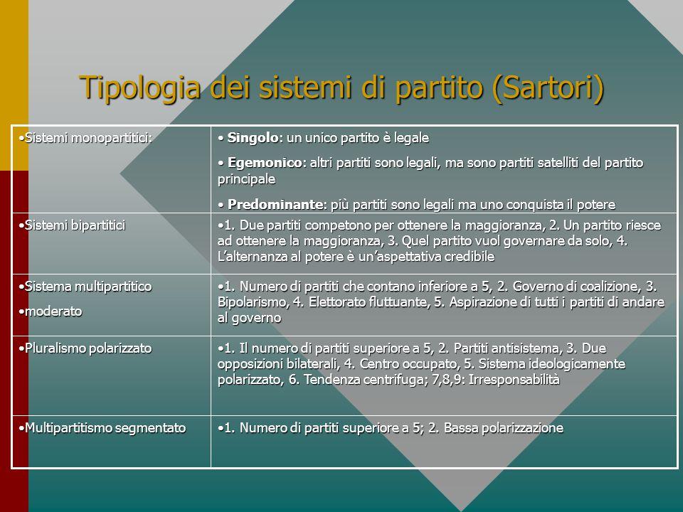 Tipologia dei sistemi di partito (Sartori) 1. Numero di partiti superiore a 5; 2. Bassa polarizzazione1. Numero di partiti superiore a 5; 2. Bassa pol