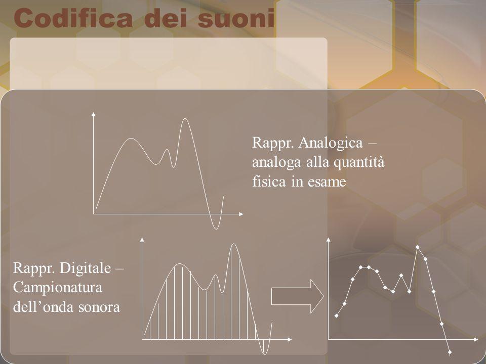Codifica dei suoni Rappr. Analogica – analoga alla quantità fisica in esame Rappr. Digitale – Campionatura dell'onda sonora