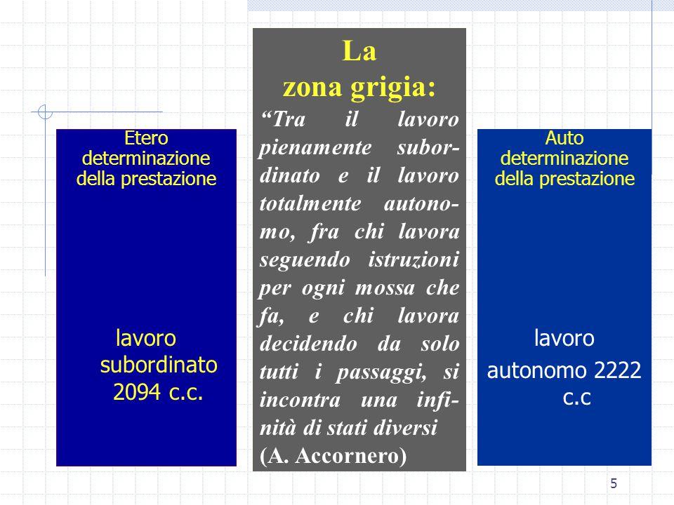 5 Etero determinazione della prestazione lavoro subordinato 2094 c.c.