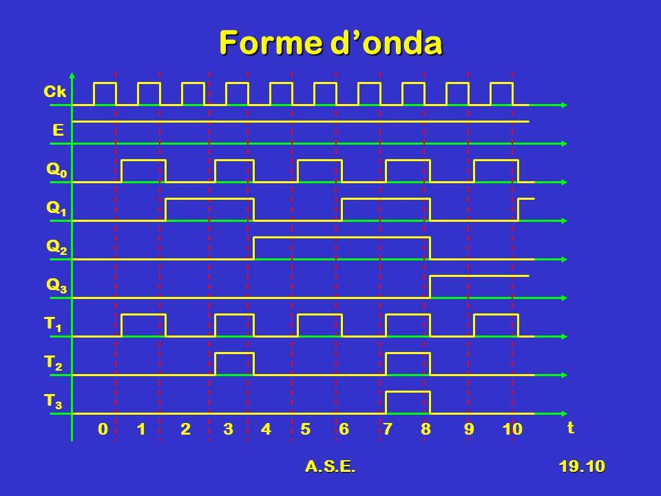 A.S.E.19.10 Forme d'onda Ck E Q0Q0 Q1Q1 Q2Q2 Q3Q3 0 1 2 3 4 5 6 7 8 9 10 t T1T1 T2T2 T3T3