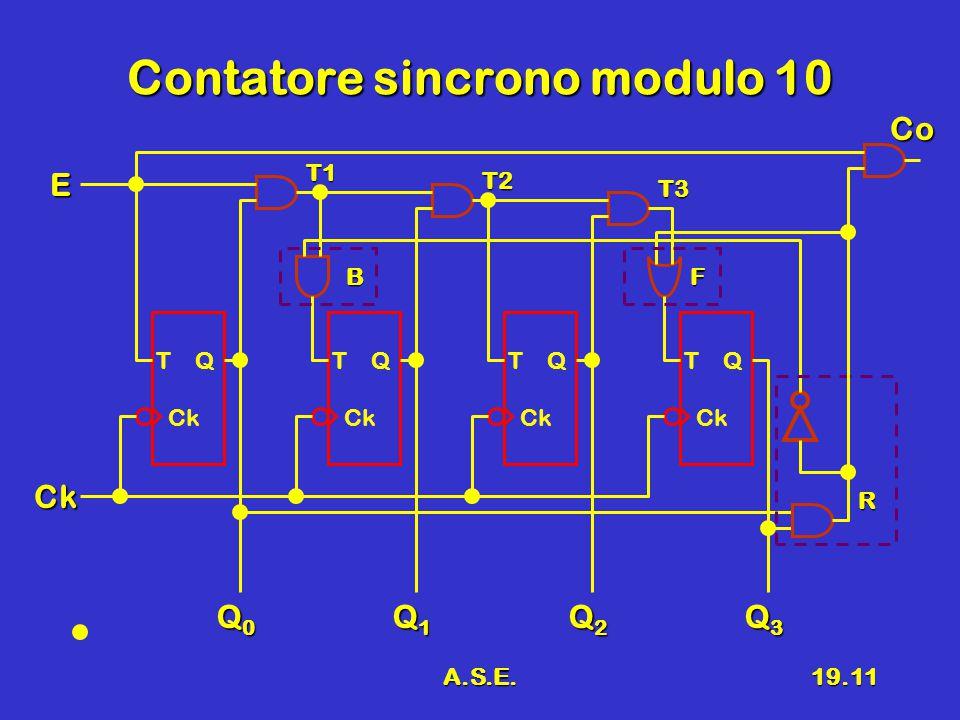 A.S.E.19.11 Contatore sincrono modulo 10 T Q Ck Q0Q0Q0Q0 Ck E Q1Q1Q1Q1 Q2Q2Q2Q2 Q3Q3Q3Q3 T Q Ck T Q Ck T Q Ck T1 T2 T3 R BF Co