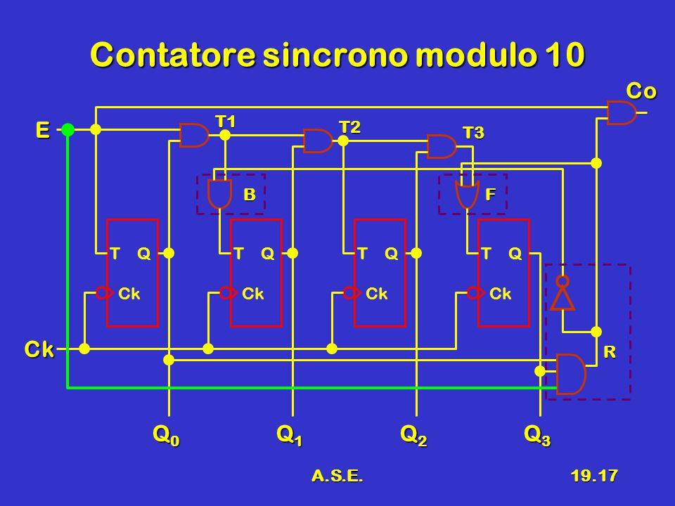 A.S.E.19.17 Contatore sincrono modulo 10 T Q Ck Q0Q0Q0Q0 Ck E Q1Q1Q1Q1 Q2Q2Q2Q2 Q3Q3Q3Q3 T Q Ck T Q Ck T Q Ck T1 T2 T3 R BF Co