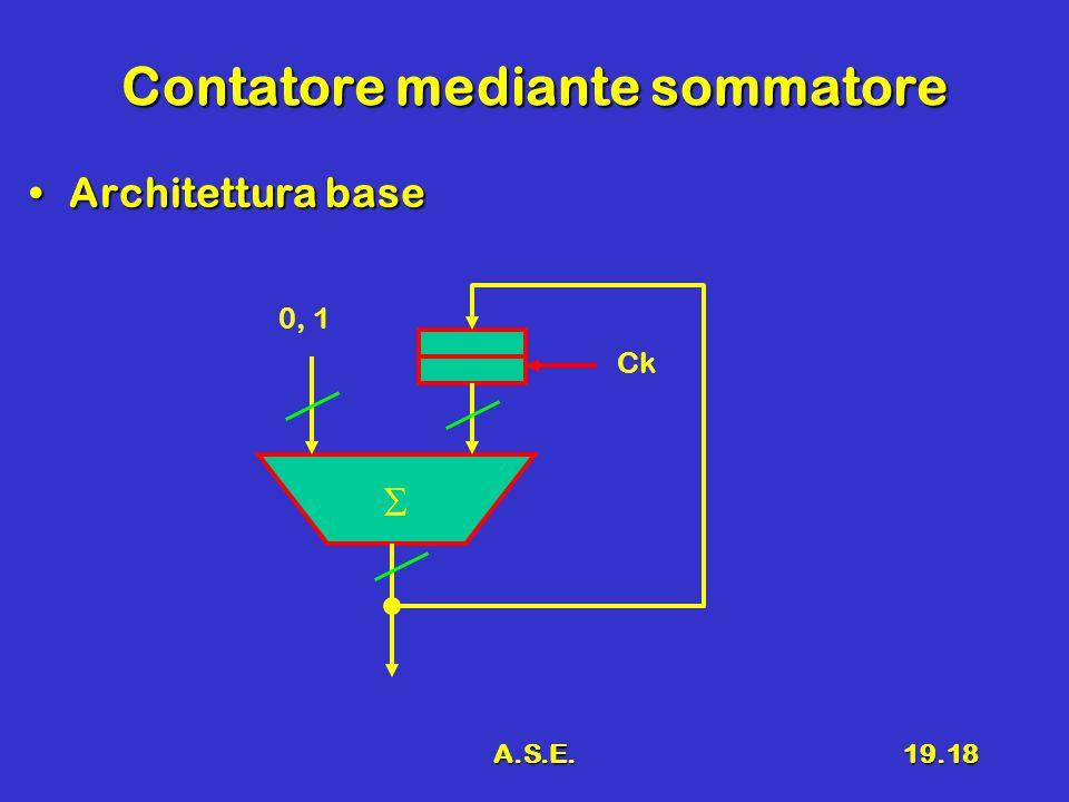 A.S.E.19.18 Contatore mediante sommatore Architettura baseArchitettura base  0, 1 Ck