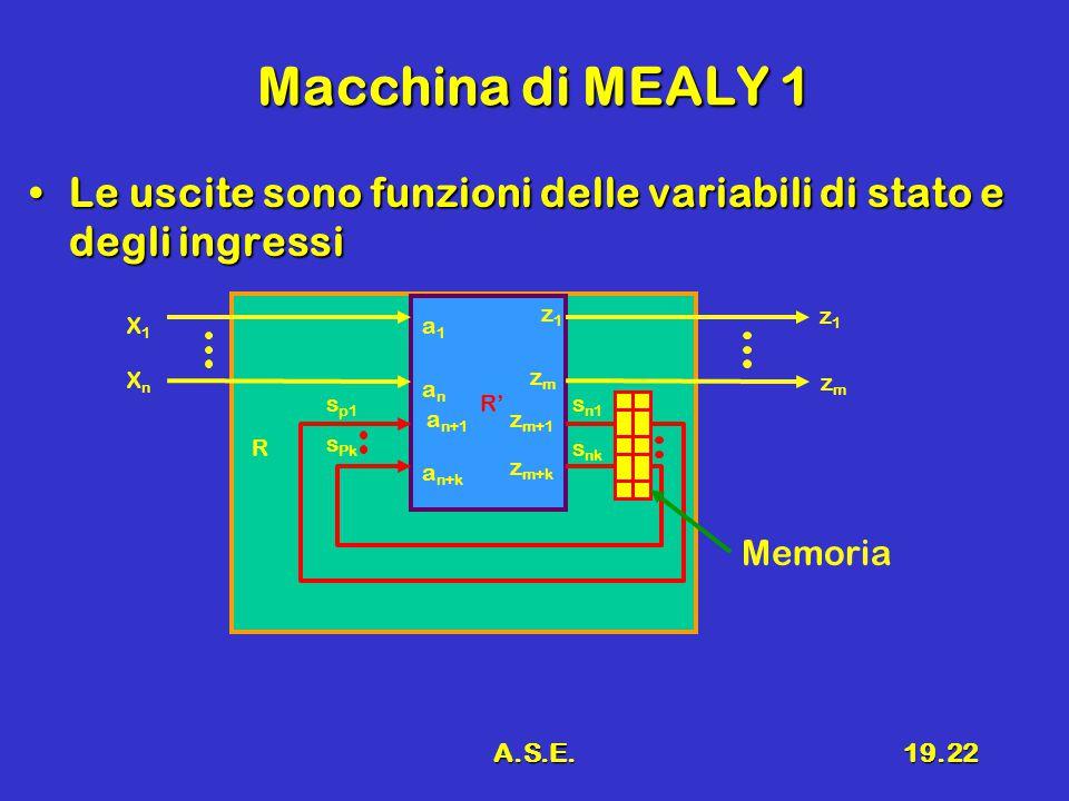 A.S.E.19.22 Macchina di MEALY 1 Le uscite sono funzioni delle variabili di stato e degli ingressiLe uscite sono funzioni delle variabili di stato e degli ingressi R R' X1X1 XnXn z1z1 s p1 s Pk s n1 s nk a1a1 anan a n+1 a n+k z1z1 zmzm z m+1 z m+k zmzm Memoria
