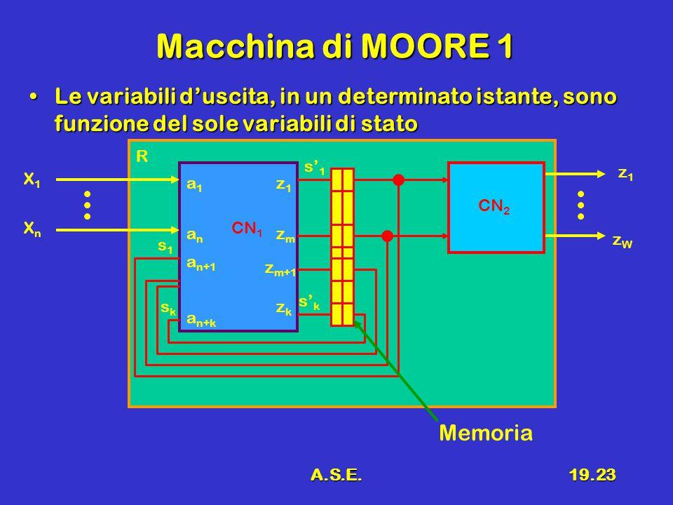 A.S.E.19.23 Macchina di MOORE 1 Le variabili d'uscita, in un determinato istante, sono funzione del sole variabili di statoLe variabili d'uscita, in un determinato istante, sono funzione del sole variabili di stato R CN 1 X1X1 XnXn z1z1 zWzW s1s1 sksk s' k s' 1 a1a1 anan a n+1 a n+k z1z1 zmzm z m+1 zkzk CN 2 Memoria