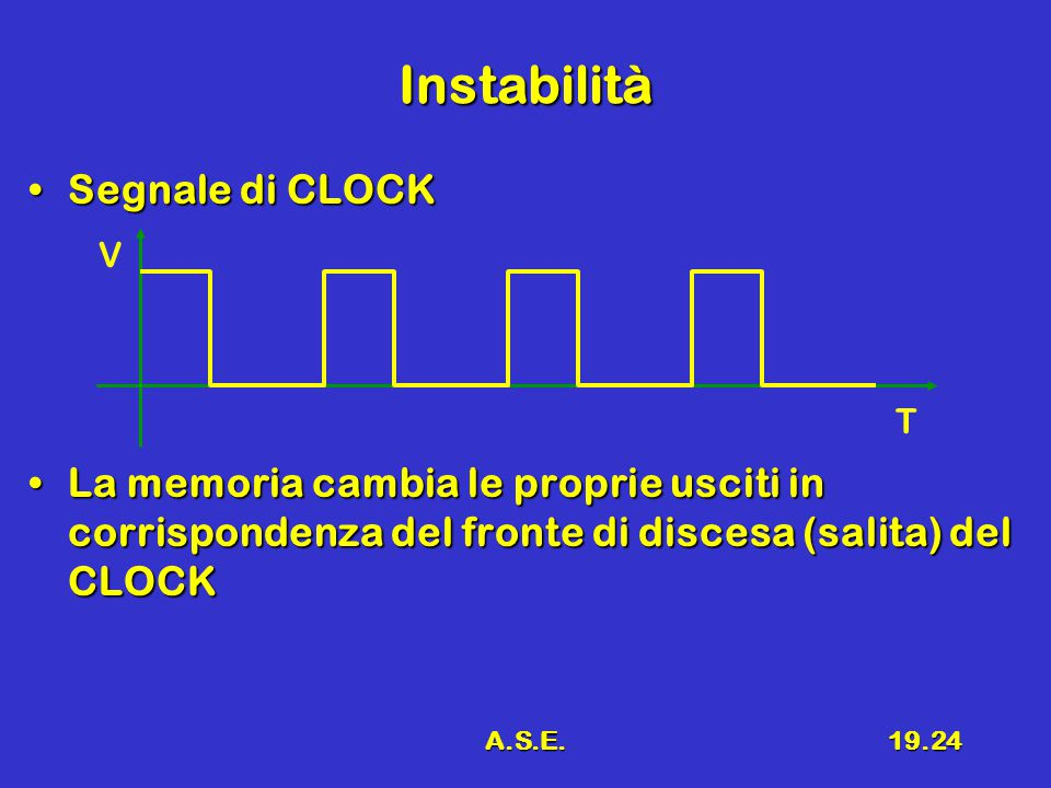 A.S.E.19.24 Instabilità Segnale di CLOCKSegnale di CLOCK La memoria cambia le proprie usciti in corrispondenza del fronte di discesa (salita) del CLOCKLa memoria cambia le proprie usciti in corrispondenza del fronte di discesa (salita) del CLOCK T V