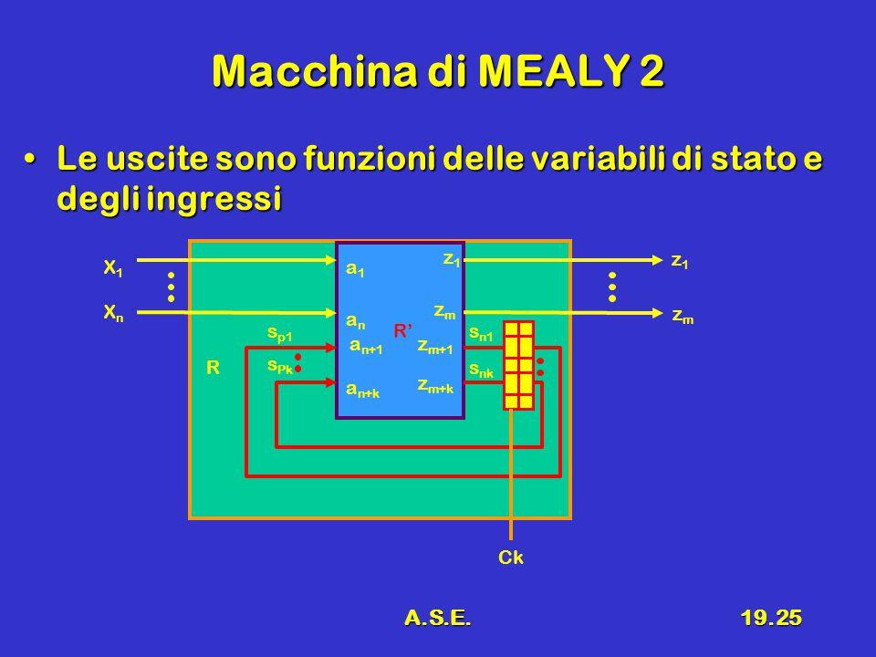 A.S.E.19.25 Macchina di MEALY 2 Le uscite sono funzioni delle variabili di stato e degli ingressiLe uscite sono funzioni delle variabili di stato e degli ingressi R R' X1X1 XnXn z1z1 s p1 s Pk s n1 s nk a1a1 anan a n+1 a n+k z1z1 zmzm z m+1 z m+k zmzm Ck