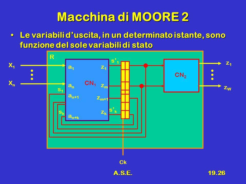 A.S.E.19.26 Macchina di MOORE 2 Le variabili d'uscita, in un determinato istante, sono funzione del sole variabili di statoLe variabili d'uscita, in un determinato istante, sono funzione del sole variabili di stato R CN 1 X1X1 XnXn z1z1 zWzW s1s1 sksk s' k s' 1 a1a1 anan a n+1 a n+k z1z1 zmzm z m+1 zkzk CN 2 Ck