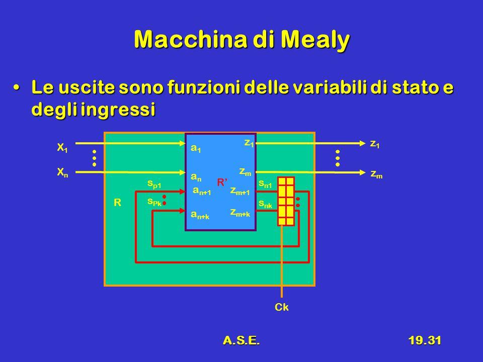 A.S.E.19.31 Macchina di Mealy Le uscite sono funzioni delle variabili di stato e degli ingressiLe uscite sono funzioni delle variabili di stato e degli ingressi R R' X1X1 XnXn z1z1 s p1 s Pk s n1 s nk a1a1 anan a n+1 a n+k z1z1 zmzm z m+1 z m+k zmzm Ck
