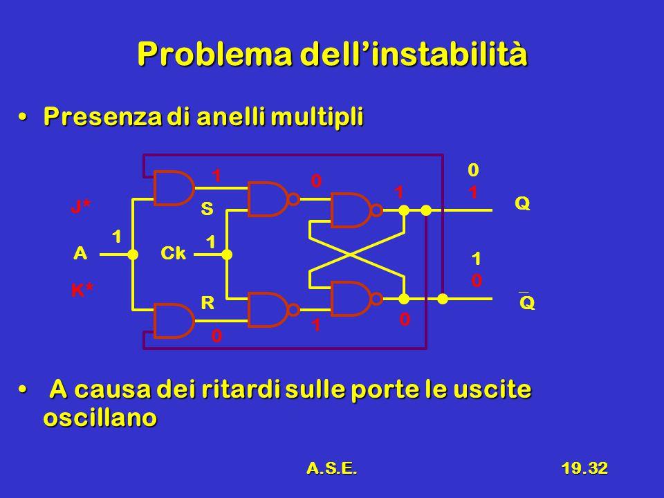 A.S.E.19.32 Problema dell'instabilità Presenza di anelli multipliPresenza di anelli multipli A causa dei ritardi sulle porte le uscite oscillano A causa dei ritardi sulle porte le uscite oscillano R S 0101 QQ CkA 1010 Q 1 1 1 0 0 1 1 0 J* K*