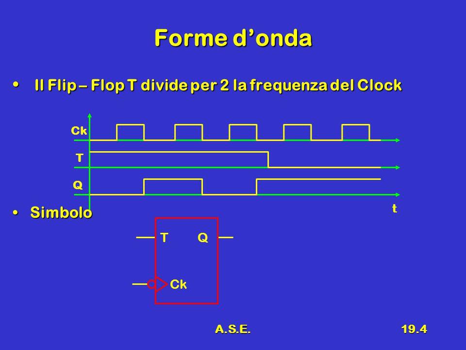 A.S.E.19.4 Forme d'onda Ck T Q Il Flip – Flop T divide per 2 la frequenza del Clock Il Flip – Flop T divide per 2 la frequenza del Clock SimboloSimbolo t T Q Ck