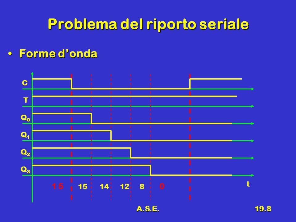 A.S.E.19.8 Problema del riporto seriale Forme d'ondaForme d'onda C T Q0Q0 t Q1Q1 Q2Q2 Q3Q3 1 5 15 14 12 8 0
