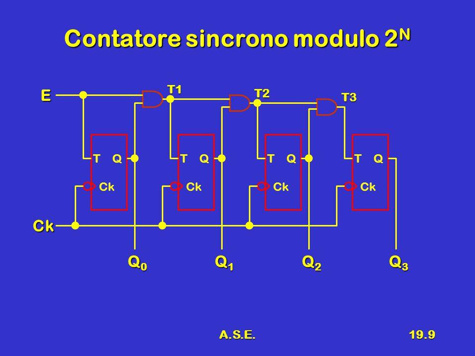 A.S.E.19.9 Contatore sincrono modulo 2 N T Q Ck Q0Q0Q0Q0 Ck E Q1Q1Q1Q1 Q2Q2Q2Q2 Q3Q3Q3Q3 T Q Ck T Q Ck T Q Ck T1 T2 T3