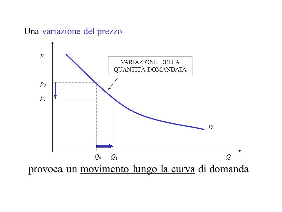 Una variazione del prezzo Q p0p0 p1p1 Q0Q0 Q1Q1 VARIAZIONE DELLA QUANTITÀ DOMANDATA provoca un movimento lungo la curva di domanda p D