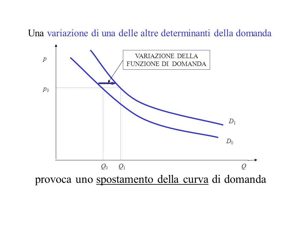 Una variazione di una delle altre determinanti della domanda Q p0p0 Q0Q0 Q1Q1 VARIAZIONE DELLA FUNZIONE DI DOMANDA provoca uno spostamento della curva di domanda p D0D0 D1D1