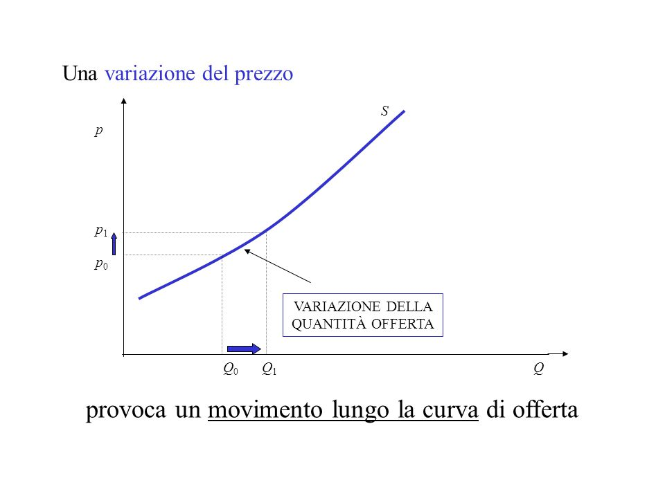 Una variazione del prezzo Q p0p0 p1p1 Q0Q0 Q1Q1 VARIAZIONE DELLA QUANTITÀ OFFERTA provoca un movimento lungo la curva di offerta p S