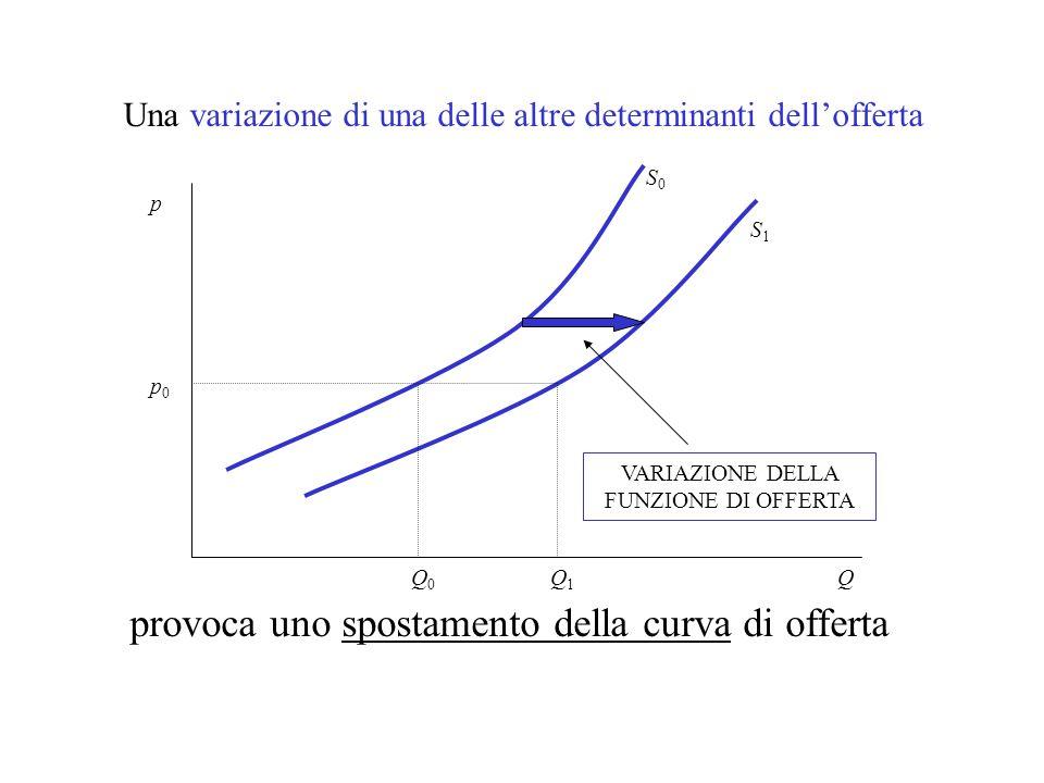 Una variazione di una delle altre determinanti dell'offerta Q p0p0 Q0Q0 VARIAZIONE DELLA FUNZIONE DI OFFERTA provoca uno spostamento della curva di offerta p Q1Q1 S0S0 S1S1