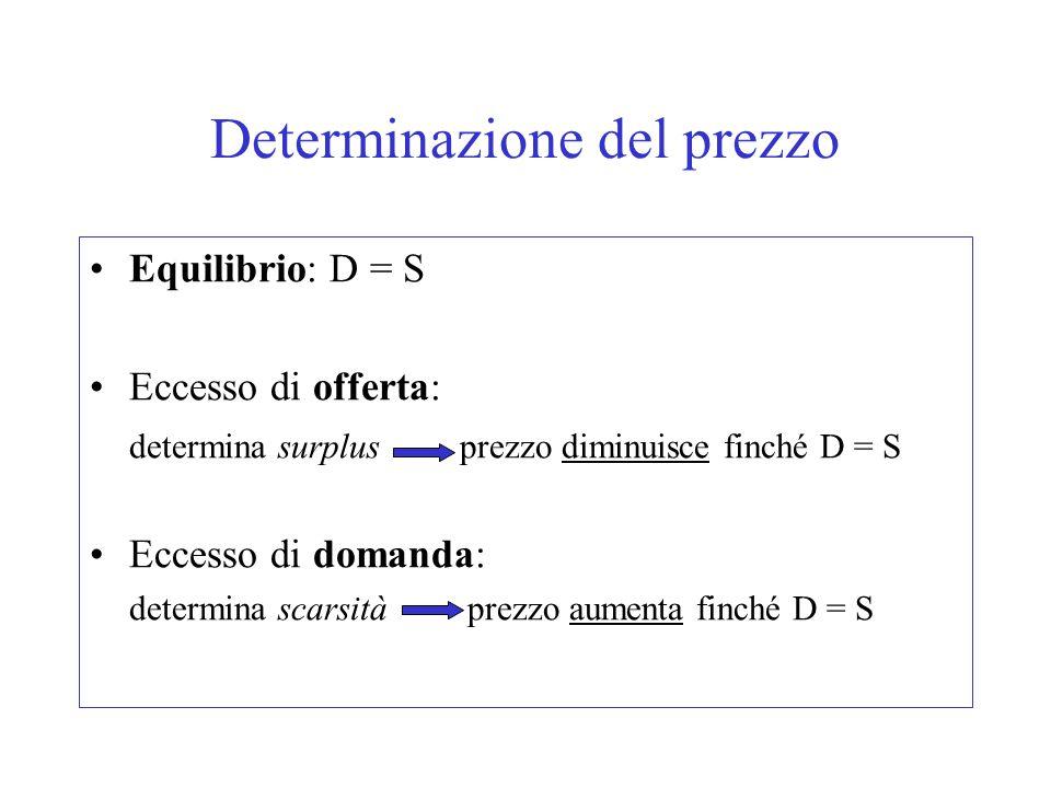 Determinazione del prezzo Equilibrio: D = S Eccesso di offerta: determina surplus prezzo diminuisce finché D = S Eccesso di domanda: determina scarsità prezzo aumenta finché D = S