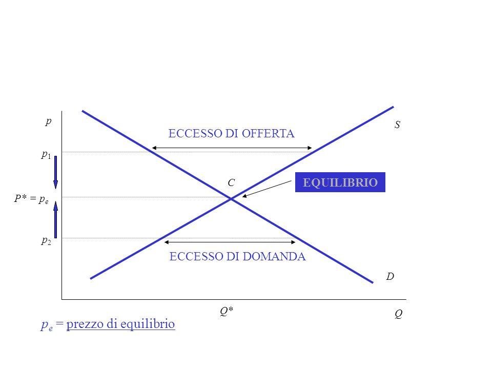 Q p D S p1p1 ECCESSO DI OFFERTA p2p2 ECCESSO DI DOMANDA P* = p e EQUILIBRIO p e = prezzo di equilibrio C Q*