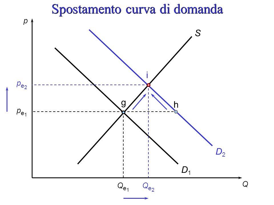 p Q pe1pe1 Qe1Qe1 S g h D1D1 D2D2 pe2pe2 Qe2Qe2 i Spostamento curva di domanda
