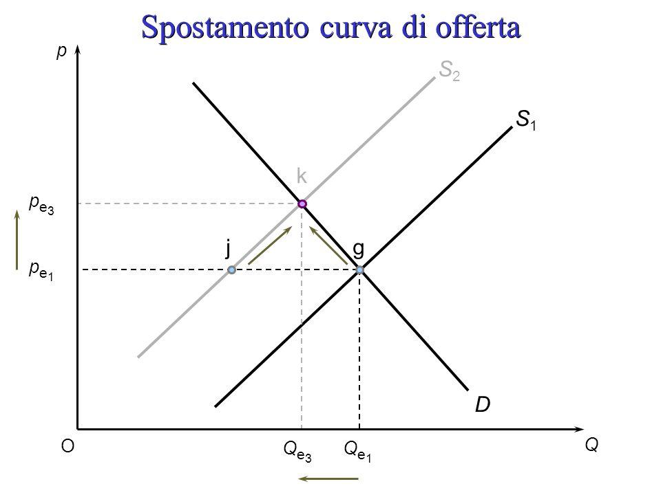 p Q O pe1pe1 pe3pe3 Qe3Qe3 Qe1Qe1 D S1S1 S2S2 jg k Spostamento curva di offerta