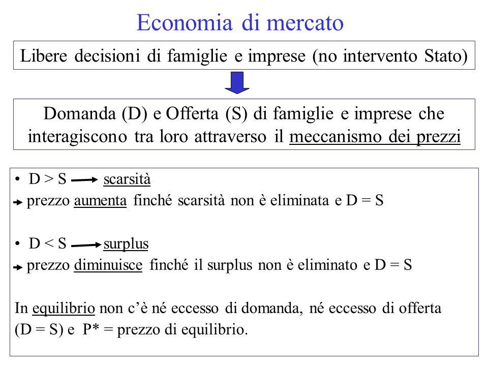 D > S scarsità prezzo aumenta finché scarsità non è eliminata e D = S D < S surplus prezzo diminuisce finché il surplus non è eliminato e D = S In equilibrio non c'è né eccesso di domanda, né eccesso di offerta (D = S) e P* = prezzo di equilibrio.