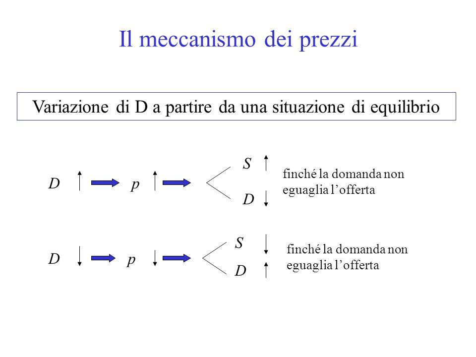 Il meccanismo dei prezzi Variazione di D a partire da una situazione di equilibrio Dp S D finché la domanda non eguaglia l'offerta Dp S D