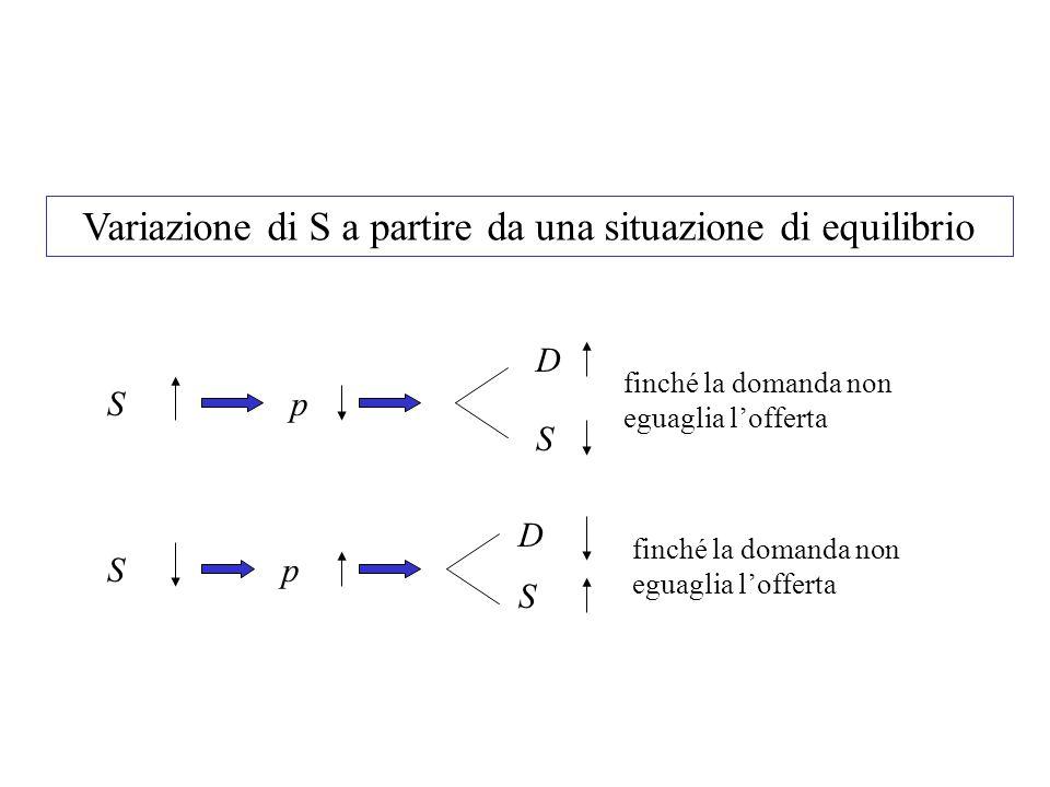 Sp D S Sp D S Variazione di S a partire da una situazione di equilibrio