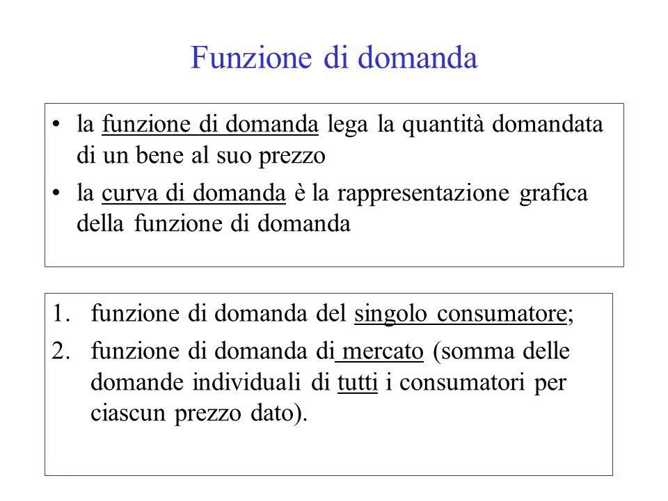 Funzione di domanda la funzione di domanda lega la quantità domandata di un bene al suo prezzo la curva di domanda è la rappresentazione grafica della funzione di domanda 1.funzione di domanda del singolo consumatore; 2.funzione di domanda di mercato (somma delle domande individuali di tutti i consumatori per ciascun prezzo dato).