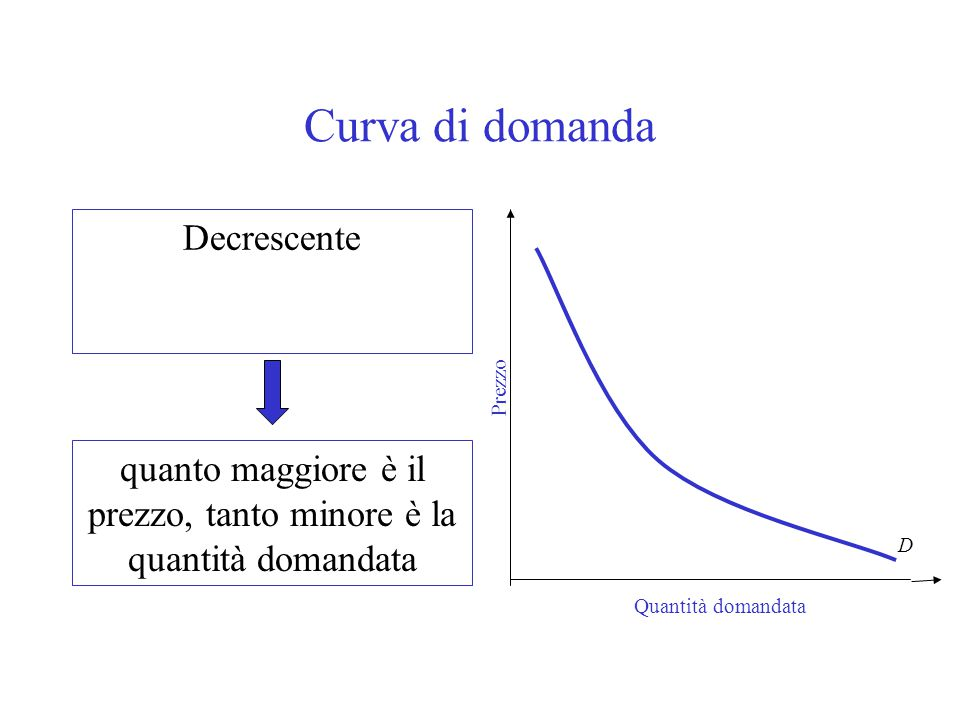 Curva di domanda Decrescente quanto maggiore è il prezzo, tanto minore è la quantità domandata Quantità domandata Prezzo D