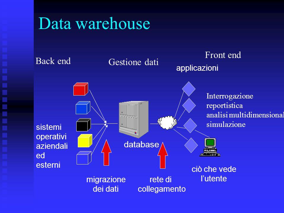 Data warehouse Un contenitore di dati centralizzato Un contenitore di dati centralizzato costruito duplicando, standardizzando e consolidando dati provenienti dai sistemi operativi dell'azienda e da fonti esterne.