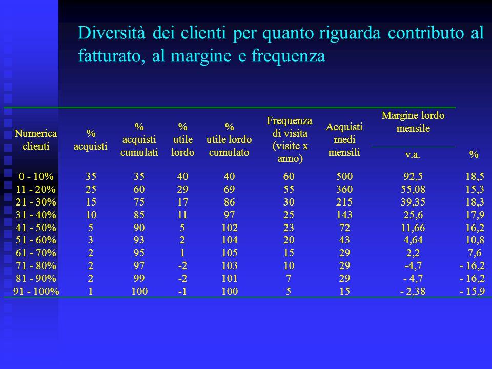 Diversità dei clienti per quanto riguarda contributo al fatturato, al margine e frequenza