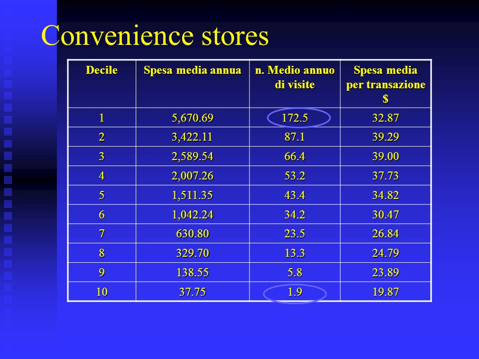 Convenience stores Decile Spesa media annua n. Medio annuo di visite Spesa media per transazione $ 15,670.69172.532.87 23,422.1187.139.29 32,589.5466.