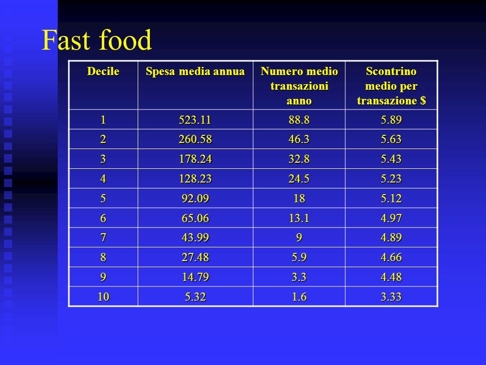 Fast food Decile Spesa media annua Numero medio transazioni anno Scontrino medio per transazione $ 1523.1188.85.89 2260.5846.35.63 3178.2432.85.43 412