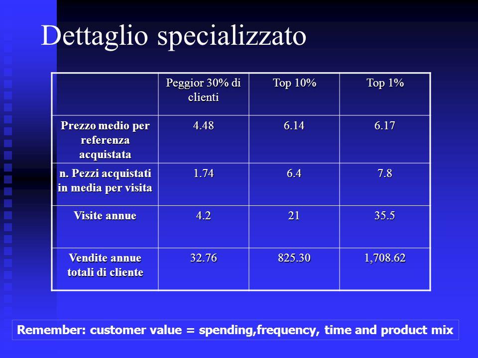 Dettaglio specializzato Peggior 30% di clienti Top 10% Top 1% Prezzo medio per referenza acquistata 4.486.146.17 n. Pezzi acquistati in media per visi